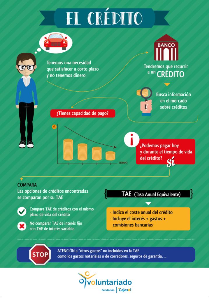 Infograma sobre el 'crédito' de la Fundación Cajasol para el Día de la Educación Financiera 2016